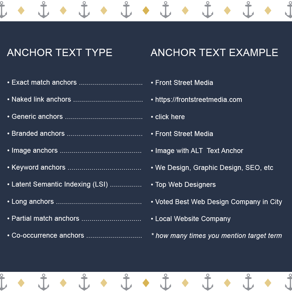 Anchor Text Backlink Text Examples