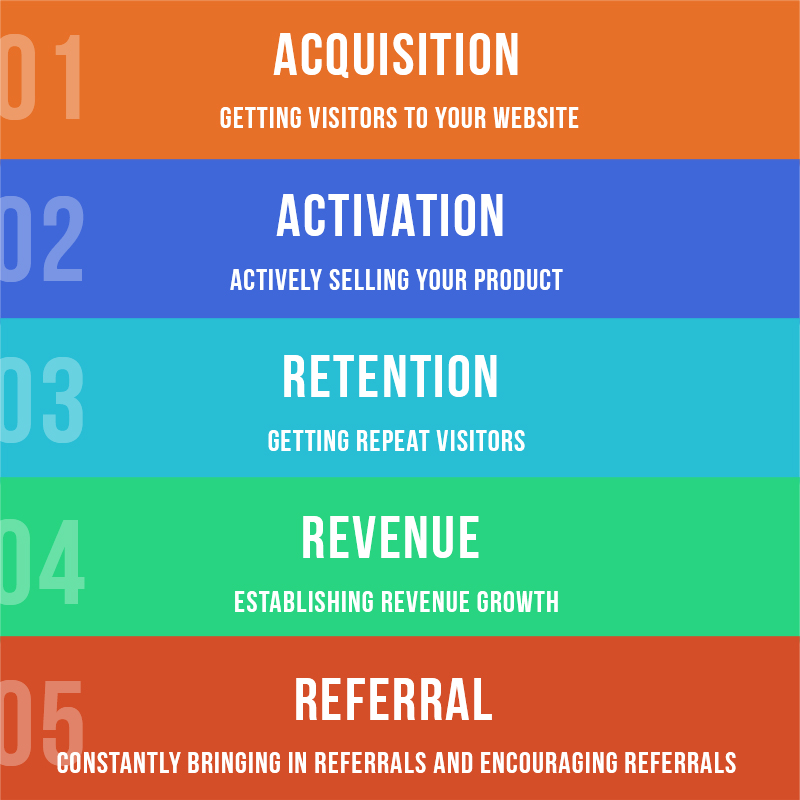 Growth_Hacking_For_SEO_Chart